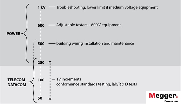 Megger test voltage quick reference chart